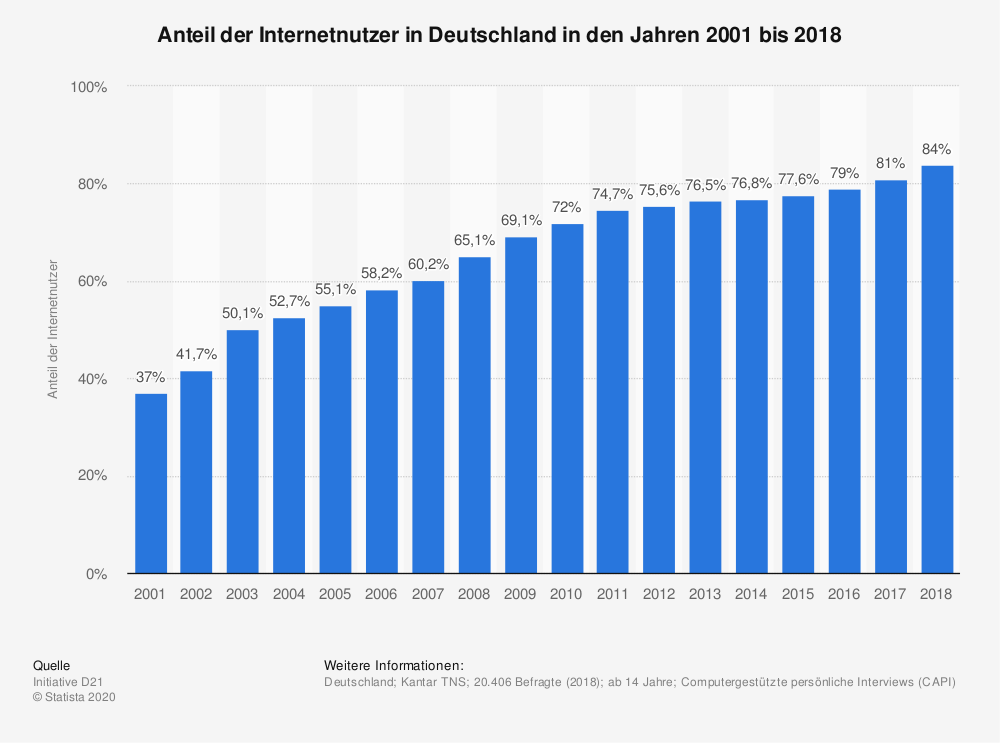 Statistik Internetnutzer in Deutschland