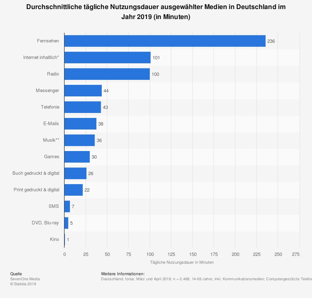 statistic_id165834_taegliche-nutzungsdauer-ausgewaehlter-medien-in-deutschland-2019