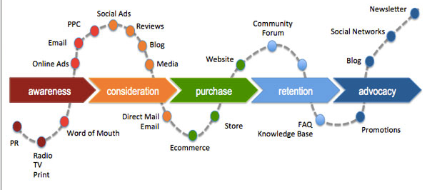 Customer_journeymap