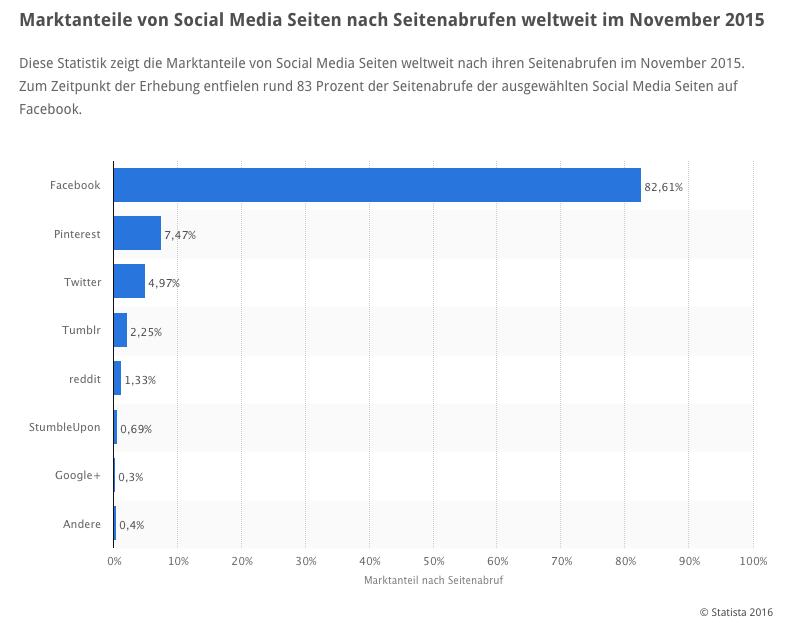 Marktanteile-von-Social-Media-Seiten-nach-Seitenabrufen-2015