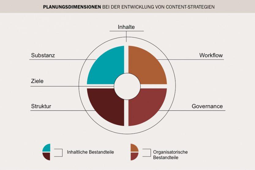 (Quelle: Sascha Stoltenow auf corporate-stories.de)