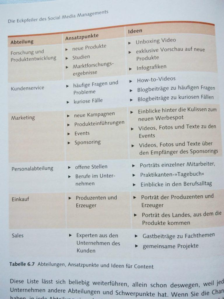 """(Quelle: Vivian Pein, """"Der Social Media Manager"""" Seite 144)"""