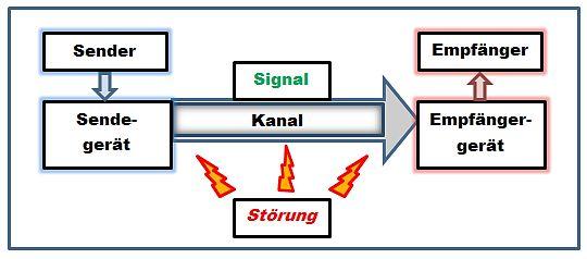 Sender-Empfaenger-Modell_nach_Shannon_und_Weaver