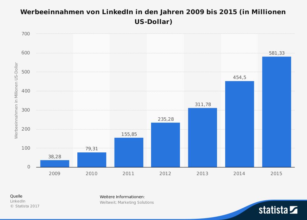 Quelle: LinkedIn. Diese Statistik zeigt die Höhe der Werbeeinnahmen des Businessportals LinkedIn in den Jahren 2009 bis 2015. Im Jahr 2013 erwirtschaftete das Unternehmen Werbeumsätze in Höhe von rund 312 Millionen US-Dollar.