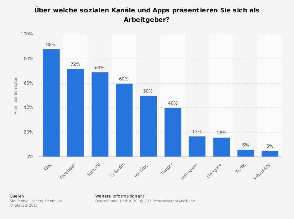 (Quelle: Staufenbiel Institut; Kienbaum. Befragt wurden n=297 Unternehmen bzw. Personalverantwortliche. Die vorliegende Statistik zeigt die Social Media Kanäle, auf denen sich Unternehmen in Deutschland 2016 als Arbeitgeber präsentieren. Laut der Umfrage aus dem Herbst 2016 sind 69 Prozent der befragten Unternehmen auf kununu vertreten.)
