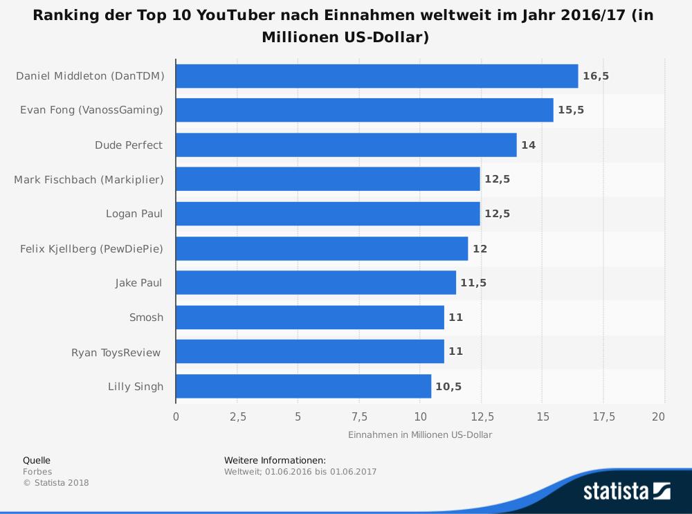 (Quelle: Forbes. Diese Statistik zeigt die zehn bestverdienenden YouTube-Stars weltweit im Jahr 2016/17. Der britische YouTuber und Let's Player Daniel Middleton nahm vom 01. Juni 2016 bis zum 01.06.2017 über 16 Millionen US-Dollar über YouTube ein und belegte damit den ersten Platz in dem Ranking.)