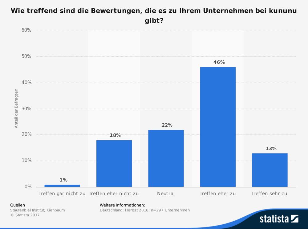 (Quelle: Staufenbiel Institut Kienbaum. Befragt wurden n=297 Unternehmen. Diese Statistik bildet das Ergebnis einer Umfrage unter deutschen Unternehmen zur Zustimmung gegenüber Bewertungen auf kununu ab. Dabei gaben 13 Prozent der befragten Unternehmen an, dass die Bewertungen zu ihrem Unternehmen in diesem Bewertungsportal sehr zutreffend sind.)