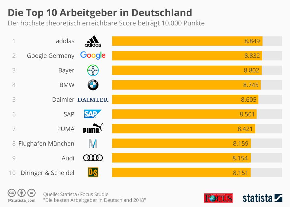 """Bereits zum sechsten Mal suchten Statista, FOCUS und die Arbeitgeberbewertungsplattform kununu die Antworten auf solche Fragen und zeichnen auf Basis einer umfangreichen Datenerhebung """"Die Besten Arbeitgeber Deutschlands"""" aus."""
