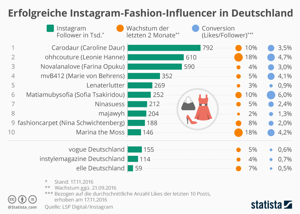 infografik_7112_instagram_fashion_influencer_n