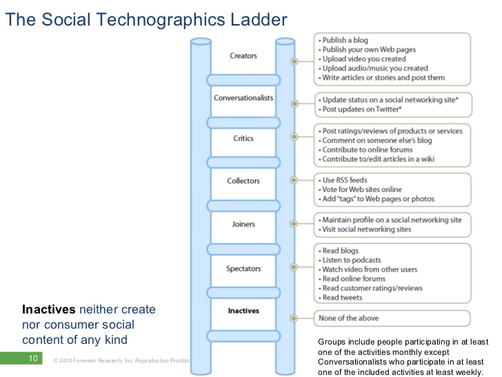 social-technographics-ladder-defined-2010-10-728