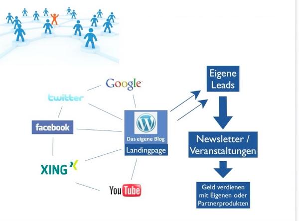 social_media_basismodell