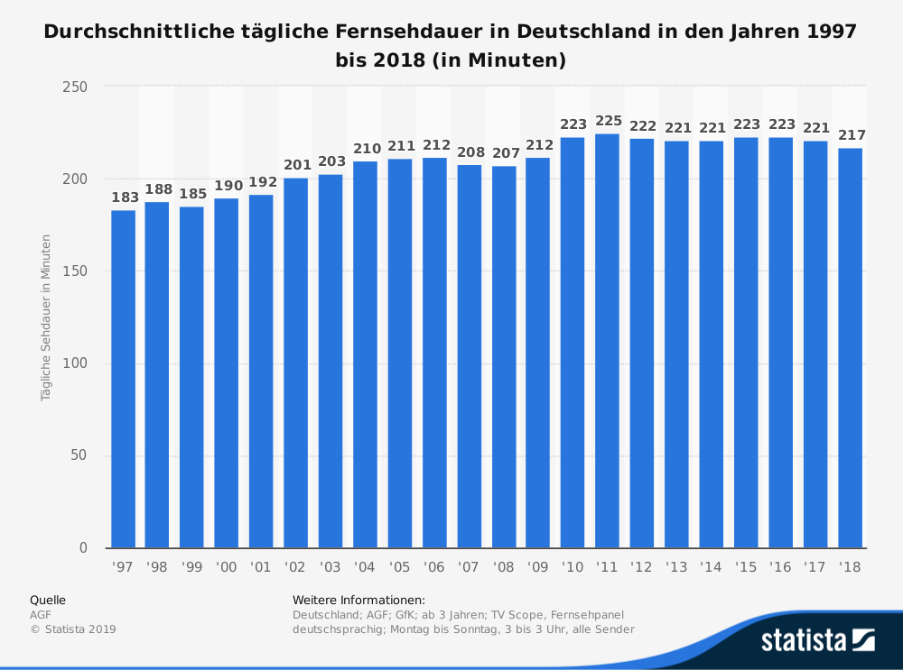 Statistik Fernsehdauer in D in Minuten pro Tag.