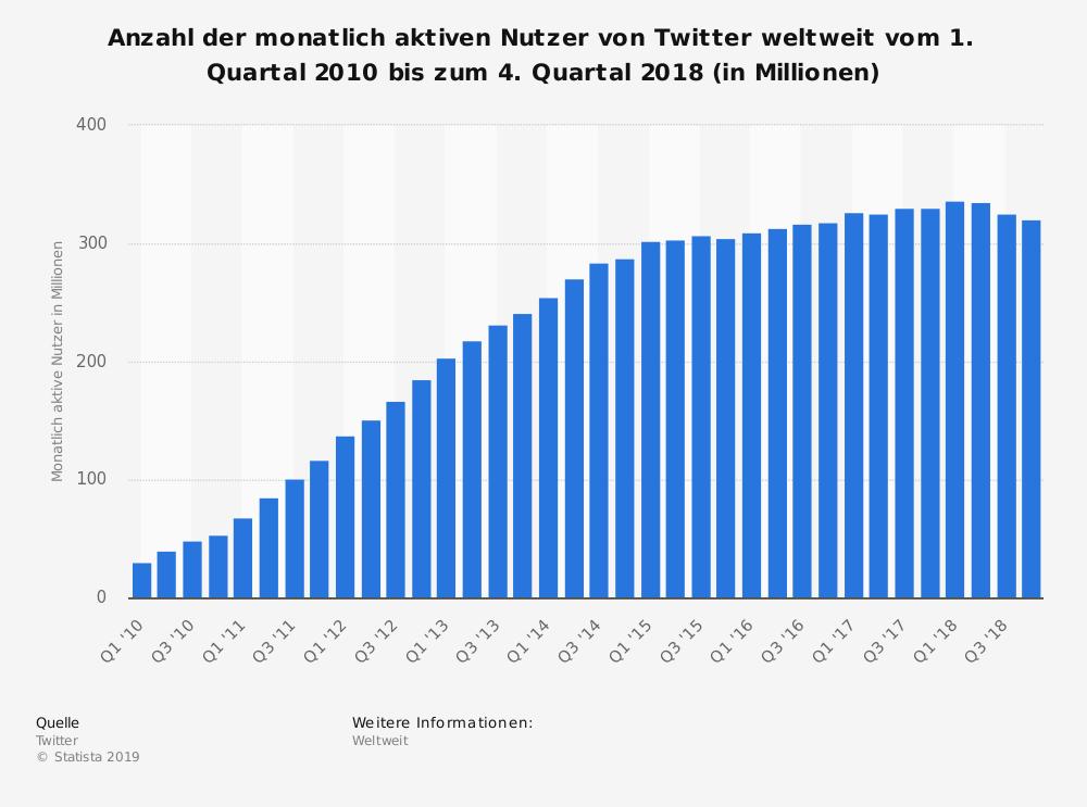 Statistik MAU Twitter bis 2018