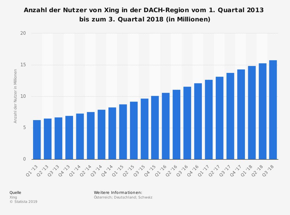 Statistik XING Nutzer DACH Region