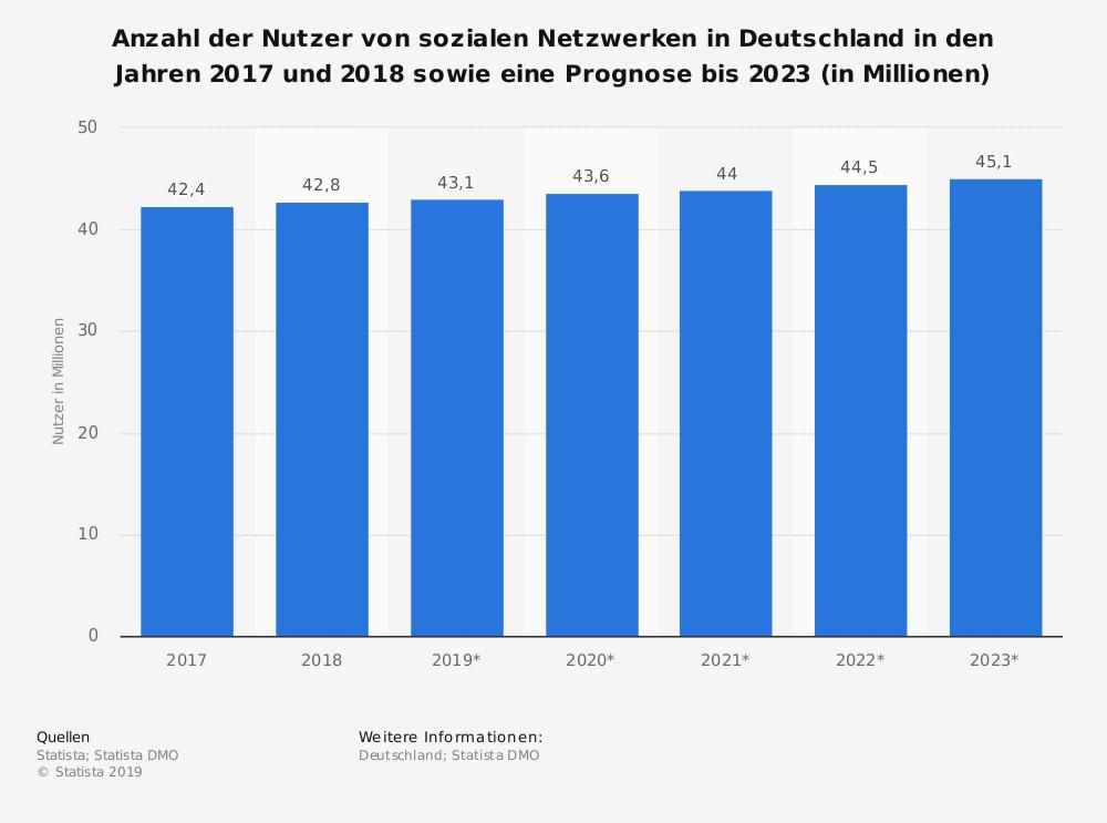 Statistik Anzahl der Nutzer Soziale Netzwerke in Deutschland