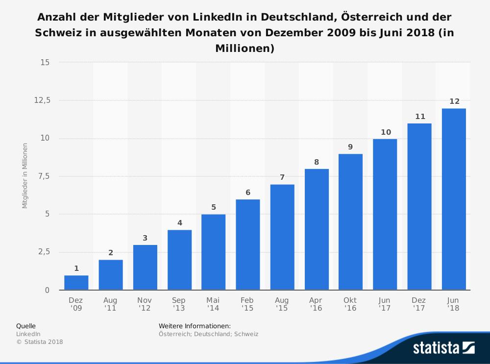 Diese Statistik bildet die Anzahl der Mitglieder von LinkedIn in Deutschland, Österreich und der Schweiz in ausgewählten Monaten von Dezember 2009 bis Juni 2018 ab. Im Juni 2018 belief sich die Zahl der LinkedIn-Mitglieder in der DACH-Region auf zwölf Millionen.