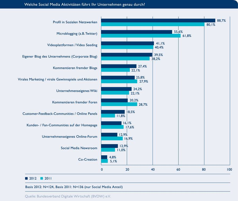 social-media-aktivitaeten-unternehmen-studie