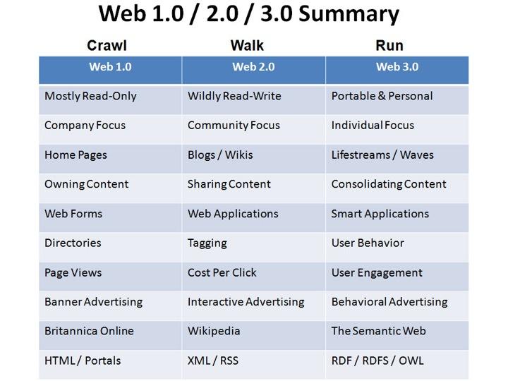 (Quelle: Flat World Business WordPress.com)