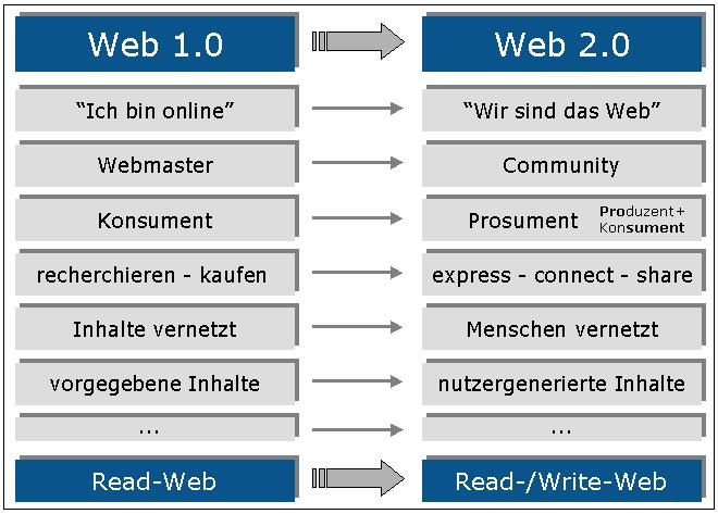 (Quelle: Online Lehrbuch Web 2.0 - Social Media, Autoren: Dr. Ragnar Müller / Prof. Dr. Wolfgang Schumann)