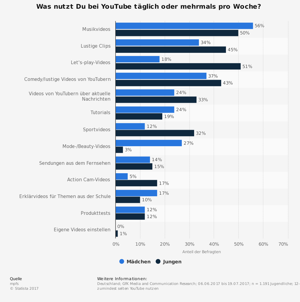 (Quelle: AGOF. Deutschland; GfK Media and Communication Research; 06.06.2017 bis 19.07.2017; n = 1.191 Jugendliche; 12-19 Jahre; Befragte, die zumindest selten YouTube nutzen)