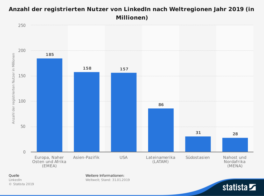 statistic_id192879_nutzer-von-linkedin-nach-weltregionen-2019