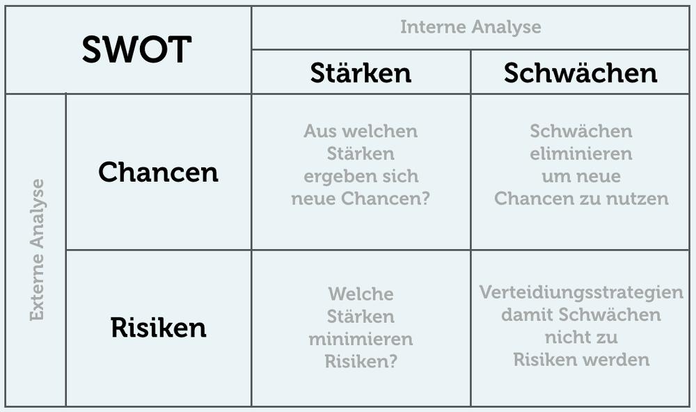 (Quelle: Karrierefibel.de)