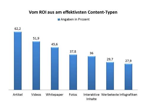 (Quelle: content-marketing.de)